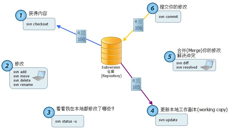 这时候也会弹出对话框,要求输入用户名和密码,通过验证后即可浏览代码库中的内容。 搞定!源代码已经成功签出到刚才新建的StartKit目录中。 打开StartKit目录,可以看到如下图的文件夹结构: 图2-2-5  一旦你对文件或文件夹做了任何修改,那么文件或文件夹的显示图片机会发生变化。下图中我修改了其中的二个文件: 图2-2-7  大家看一下不同状态所对应的图片: 图2-2-8  我们已经知道怎么将源代码签入到SVN服务器,怎么从服务器签出代码到本机,也简单了解了不同状态所对应的图案啦。 3、提交修改过